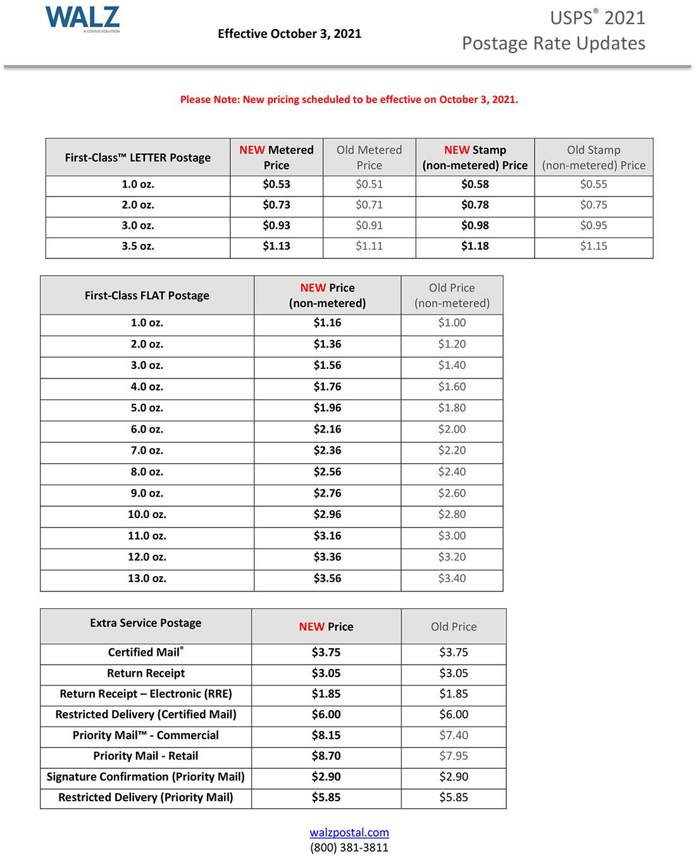 2021 Postage Rates